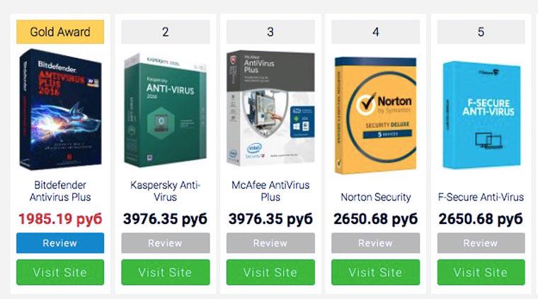 top_antivirus
