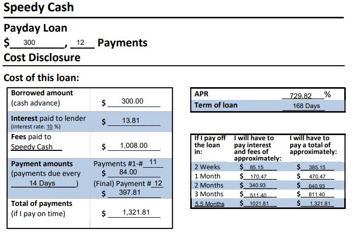 sample texas payday loan rates