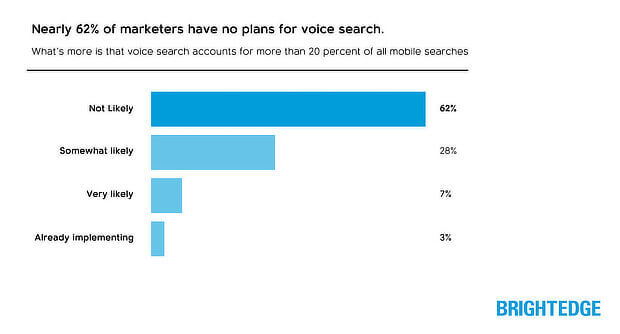 Data shows 65% of marketers are not optimising for mobile voice search