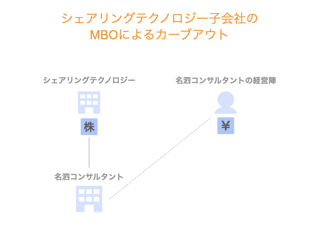 シェアリングテクノロジー子会社のMBOによるカーブアウト