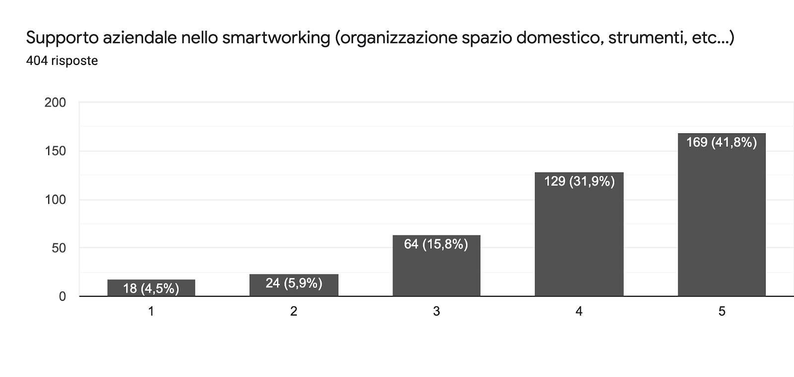 Grafico delle risposte di Moduli. Titolo della domanda: Supporto aziendale nello smartworking (organizzazione spazio domestico, strumenti, etc...). Numero di risposte: 404 risposte.