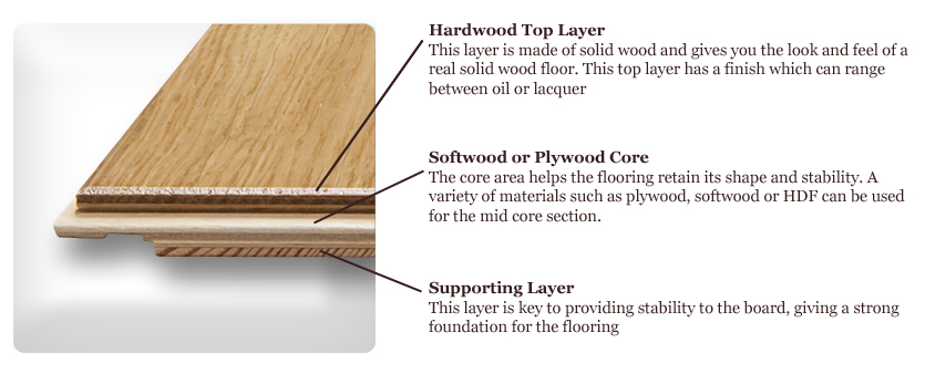 The top layer (lamella) is the wood that is visible when the flooring is  installed, and is adhered to the core (or substrate) which provides the  stability. - Engineered Wood Floor Buying Guide - Overview Paradigm Interiors