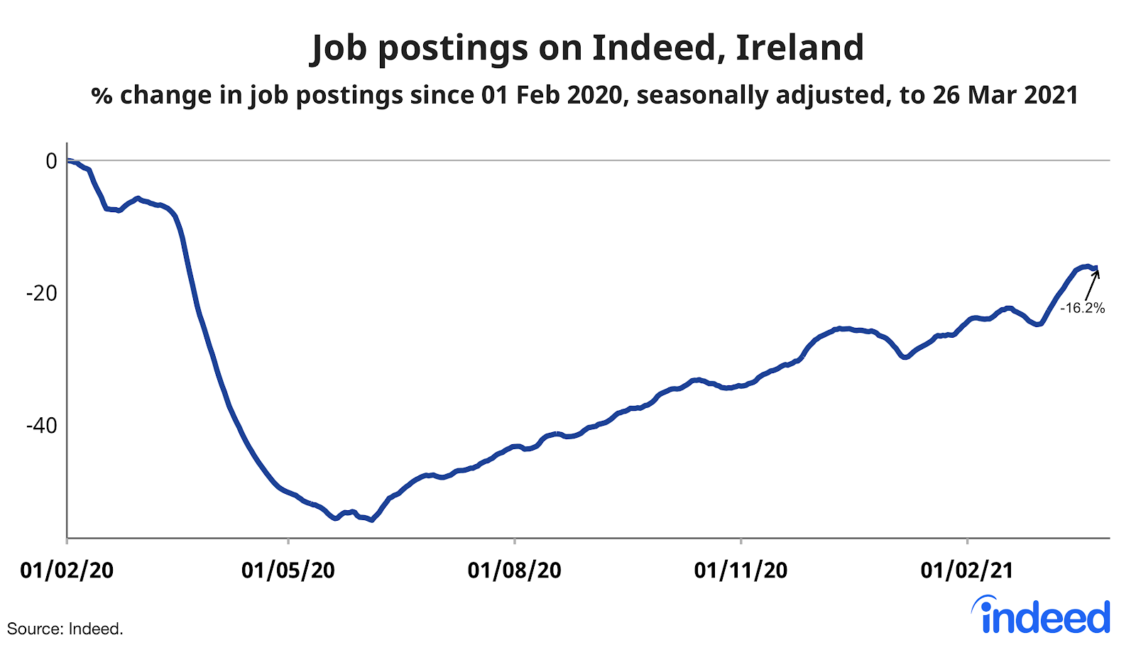 line graph showing job postings on Indeed Ireland