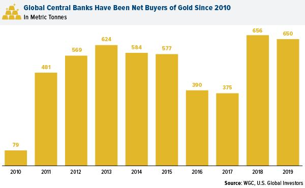 graphique montrant l'évolution des achats nets d'or réalisés par les banques centrales depuis 10 ans