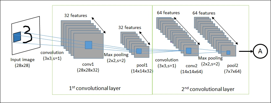 An example of LeNet with two convolutional layer is portrayed in this image.