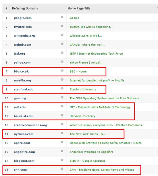 ссылки на сайт с атворитетных тематических доменов