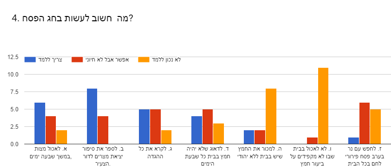 Forms response chart. Question title: 4. מה  חשוב לעשות בחג הפסח?. Number of responses: .