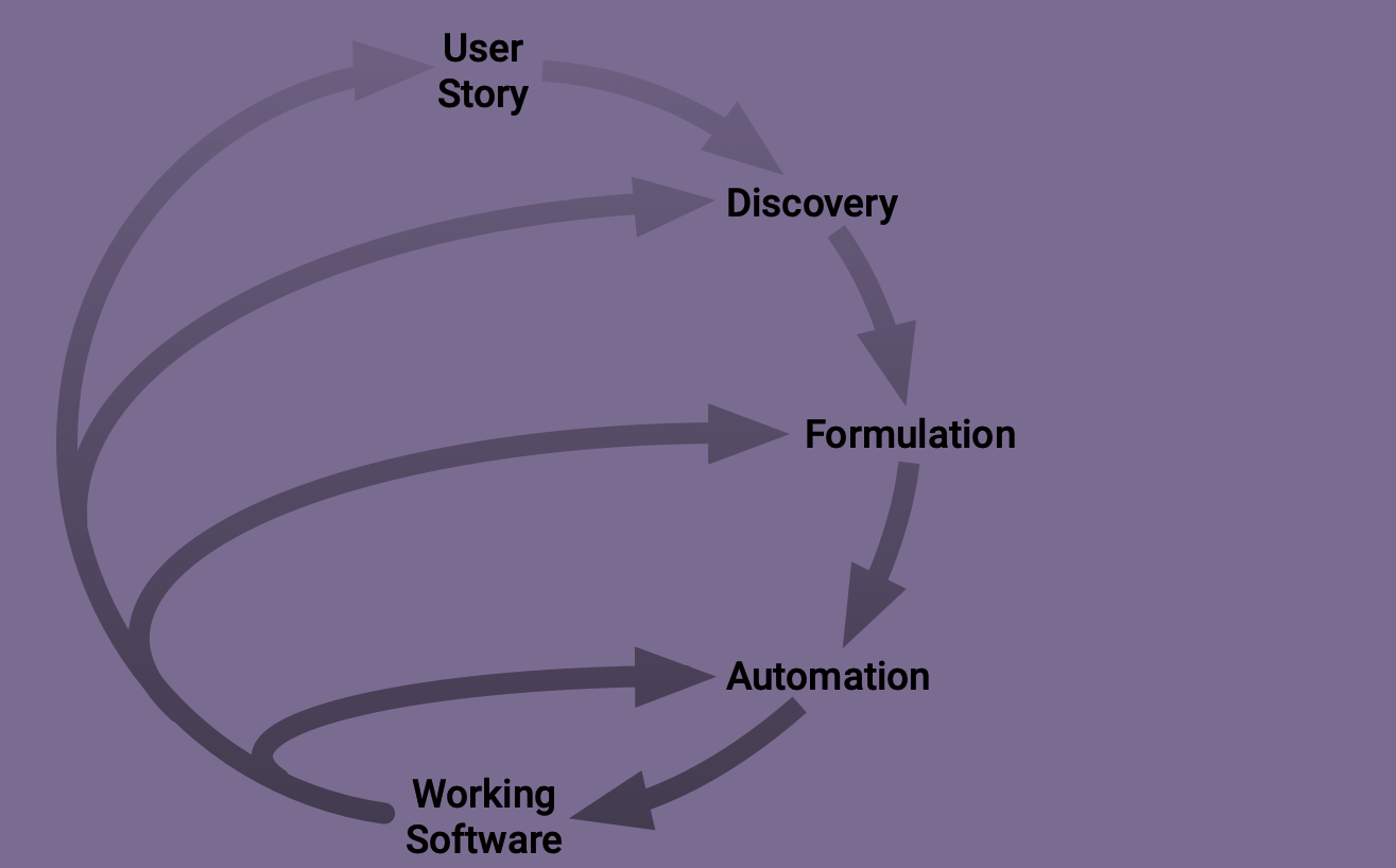 diagram of how the practices fit together