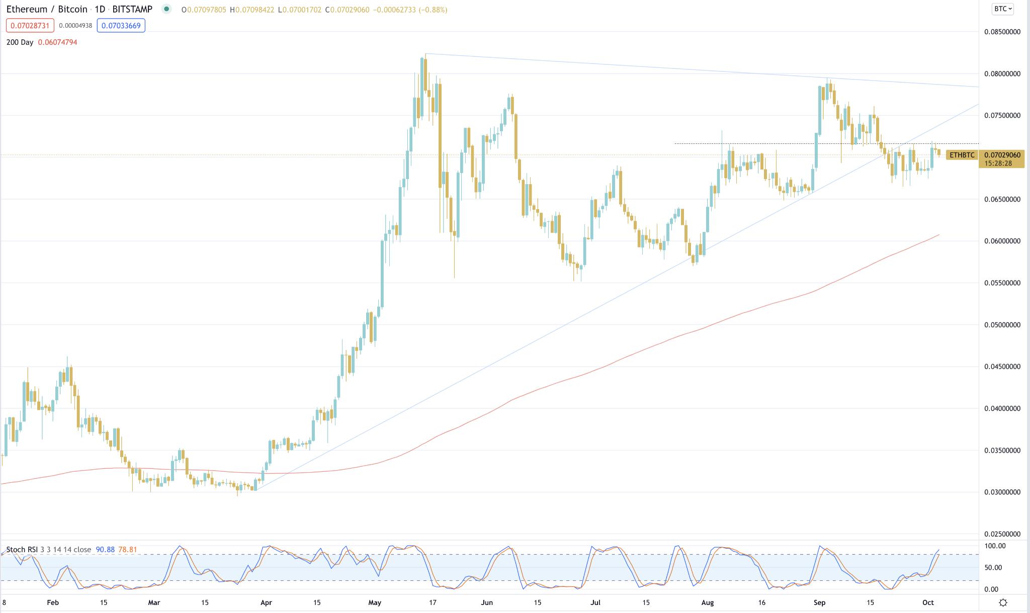 weekly crypto market wrap