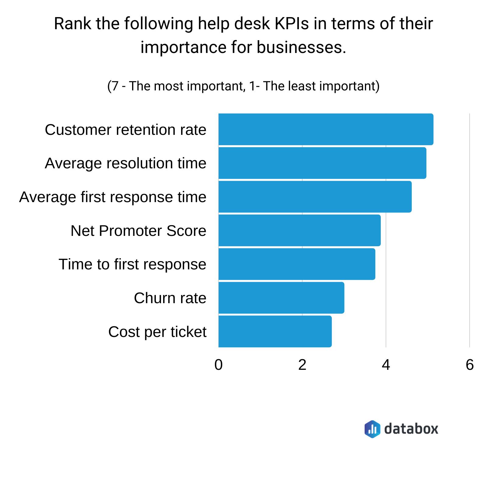 most important help desk kpis
