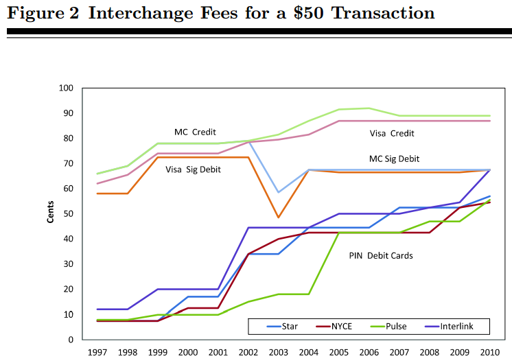 E:\Pictures\Blog\interchange rates US Fed 2.PNG