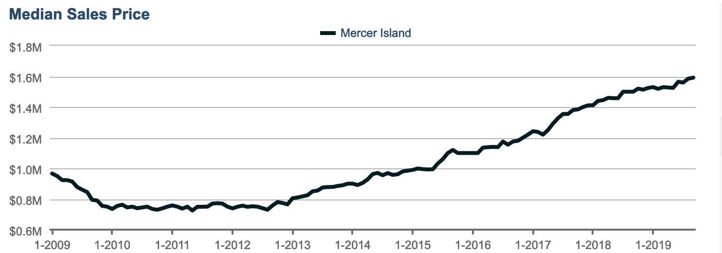Seattle Area Public School Districts Median Sale Price Mercer Island