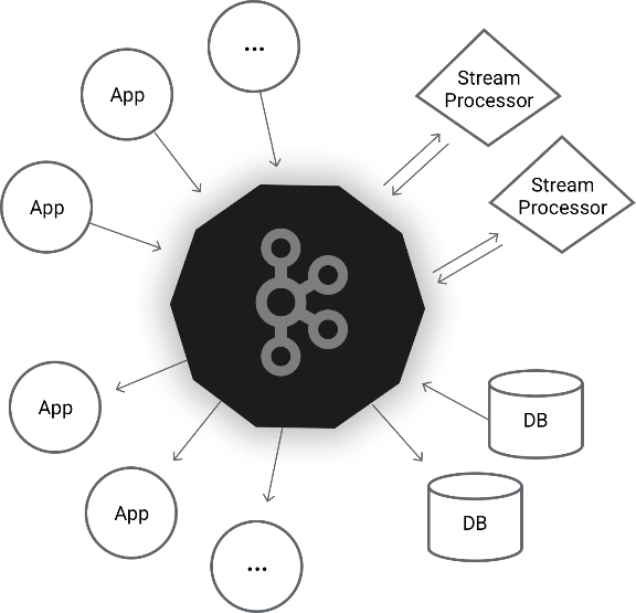 https://kafka.apache.org/images/kafka_diagram.png