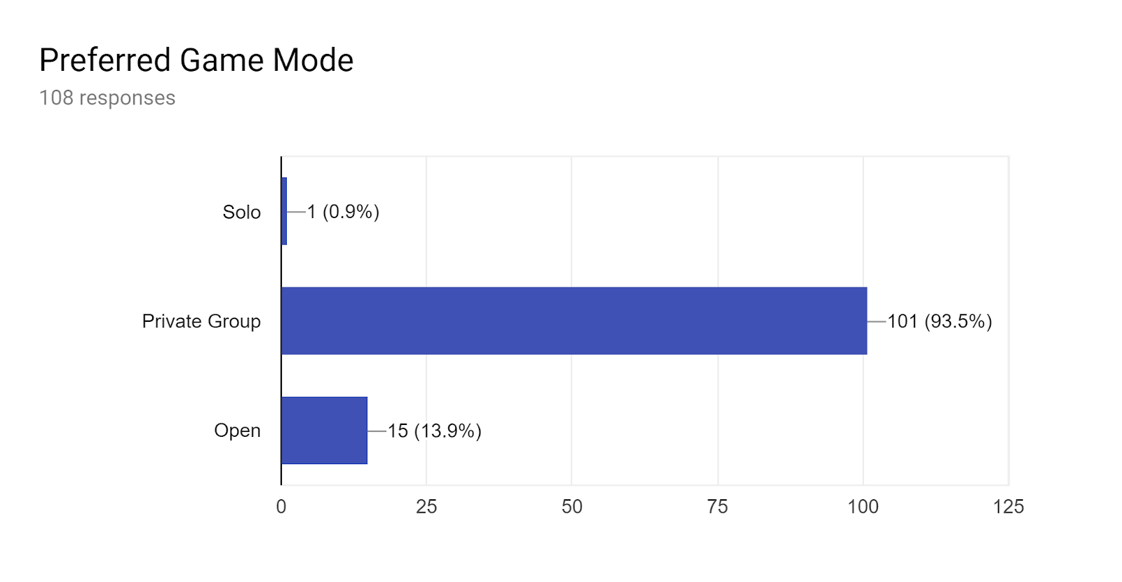 Forms response chart. Question title: Preferred Game Mode. Number of responses: 108 responses.