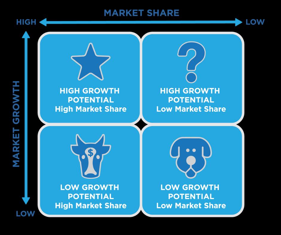 Ma trận thị phần tăng trưởng