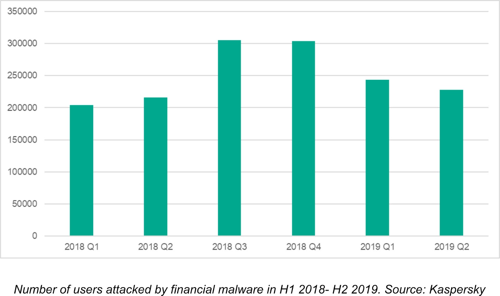Number of users hit by financial malware grew by 7% in H1 2019 to reach 430,000 1