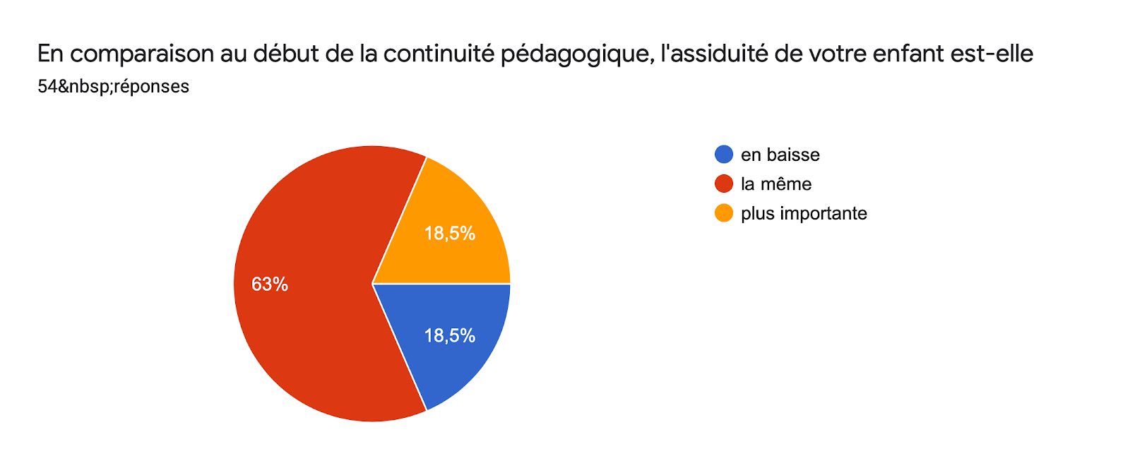 Tableau des réponses au formulaire Forms. Titre de la question: En comparaison au début de la continuité pédagogique, l'assiduité de votre enfant est-elle. Nombre de réponses: 54réponses.
