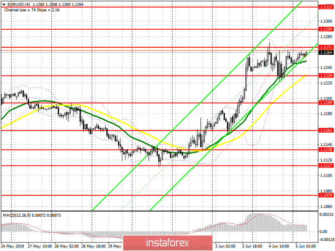 EUR/USD: plan for the European session on June 5. A breakthrough of 1.1271 is needed to continue the growth of the euro