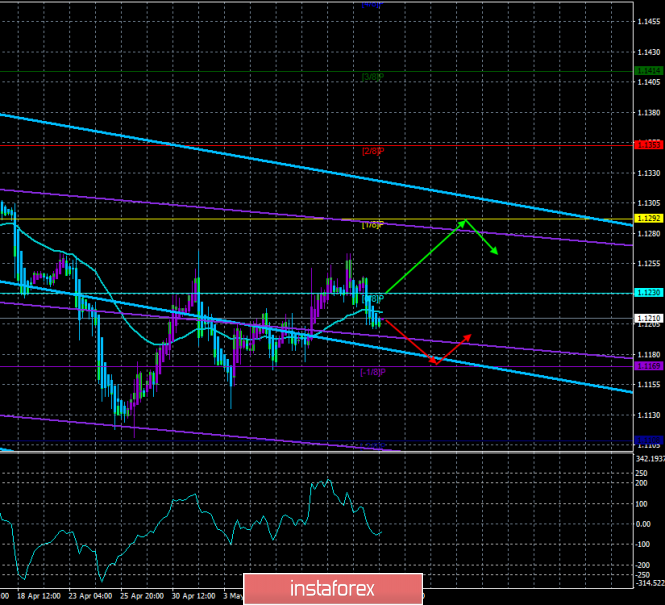 "EUR/USD. May 15. Trading system ""Regression Channels"". The trade war with China returned the demand for the US dollar"