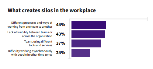 remote work statistics on what creates silos in the workplace