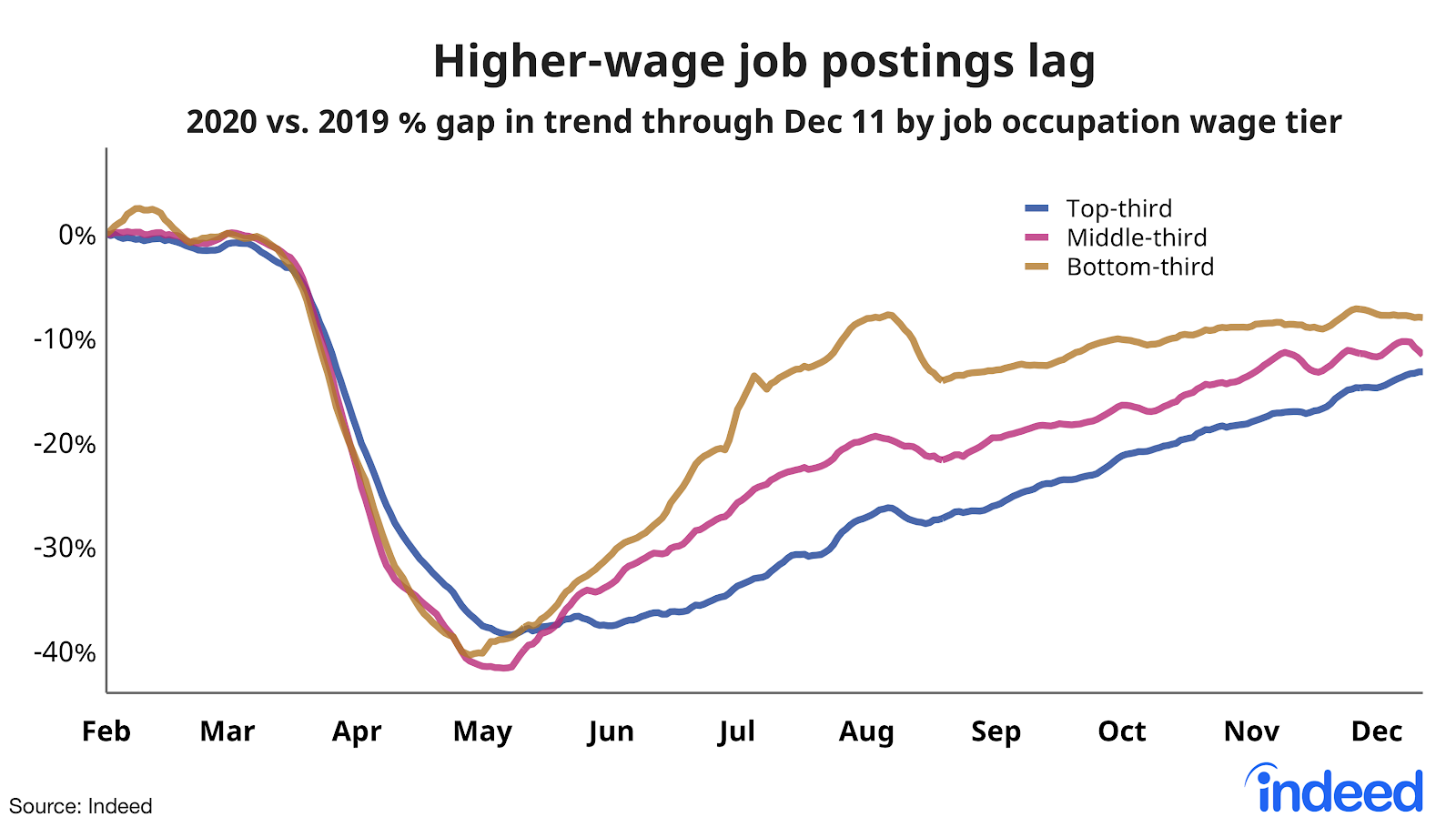 Line graph showing high-wage job postings on Indeed are lagging