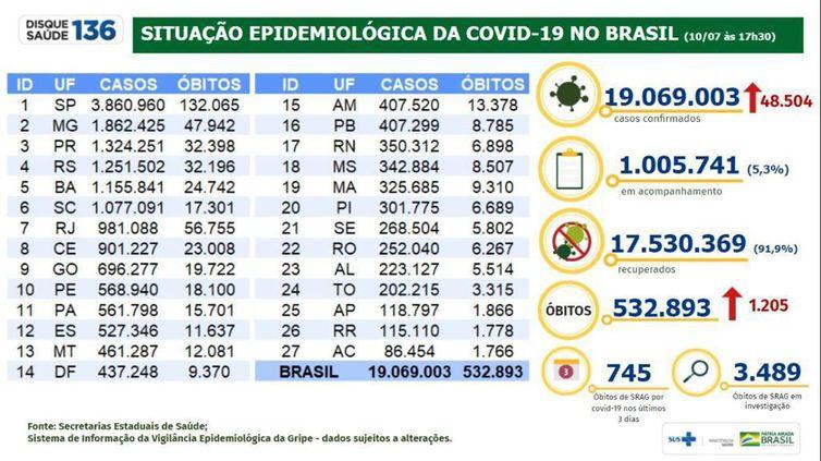 Situação epidemiológica da covid-19 no Brasil (10/07/2021).