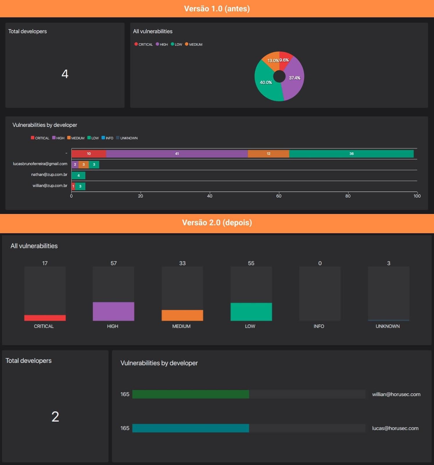 Imagem apresentando duas versões da tela de gráficos do Horusec manager, a primeira versão os gráficos são considerados com pouca acessibilidade pois a apresentação dos dados são dadas através de cores e a segunda versão os gráficos são acessíveis pois são apresentados em formato de barras extinguindo a legenda de cores.