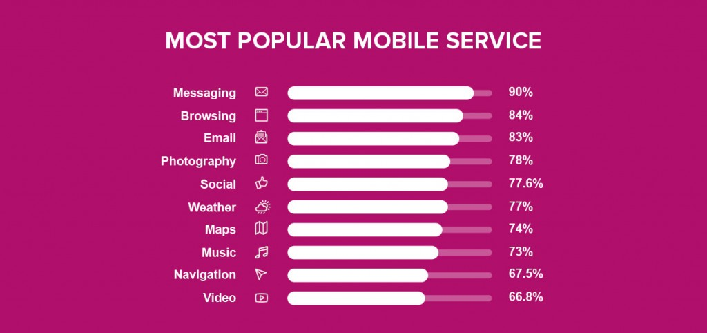 Most popular mobile service