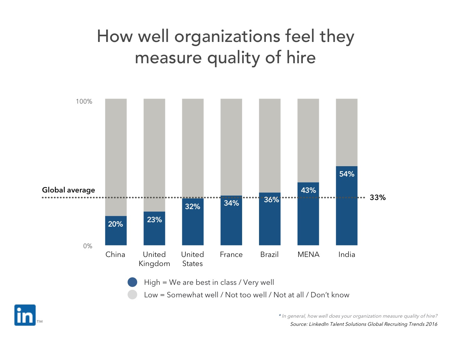 how well do companies measure quality of hire