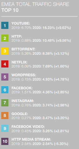 EMEA tráfego total Bittroent supera Netflix com alta de 3%