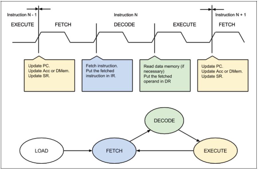 Verilog code for microcontroller