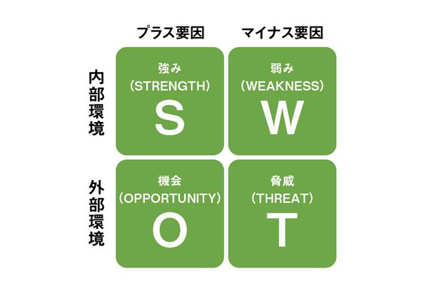 SWOT分析
