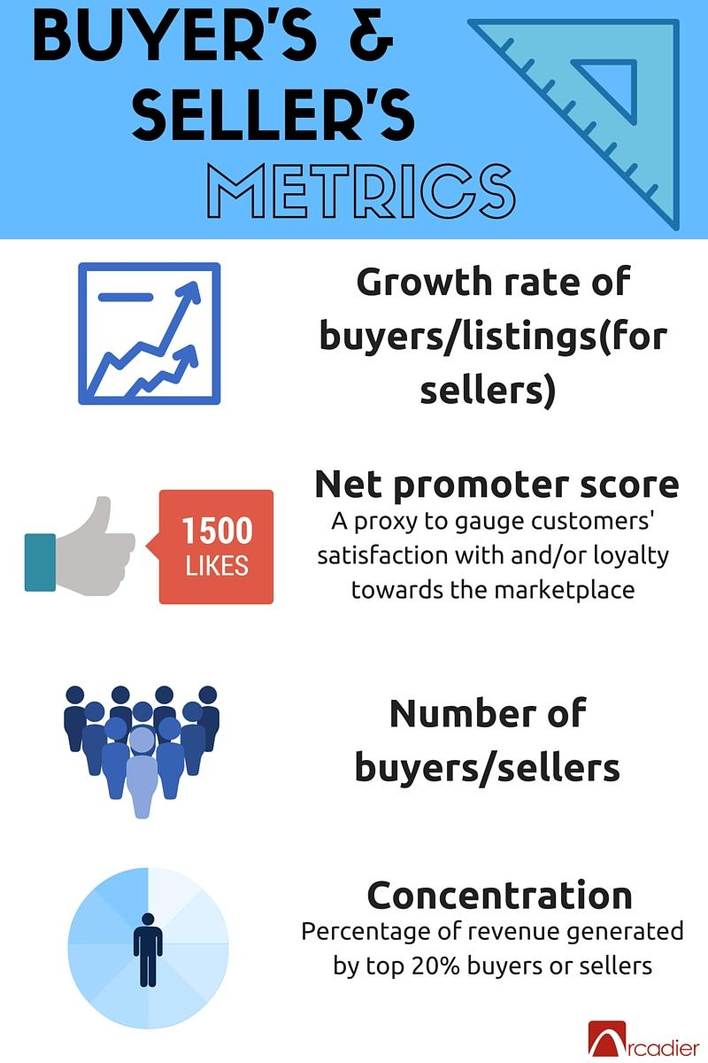 measuring success for your marketplace buyer seller metrics jpg