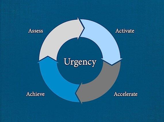 An infographic showing Michael Hyatt's Urgency Wheel.