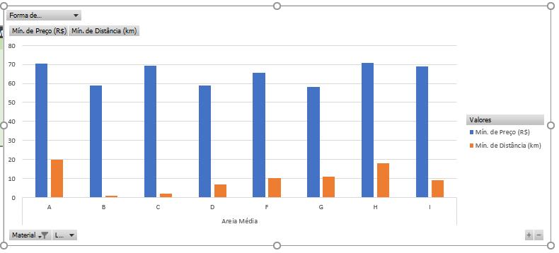 Gráfico dinâmico com botões para alteração de dados apresentados.