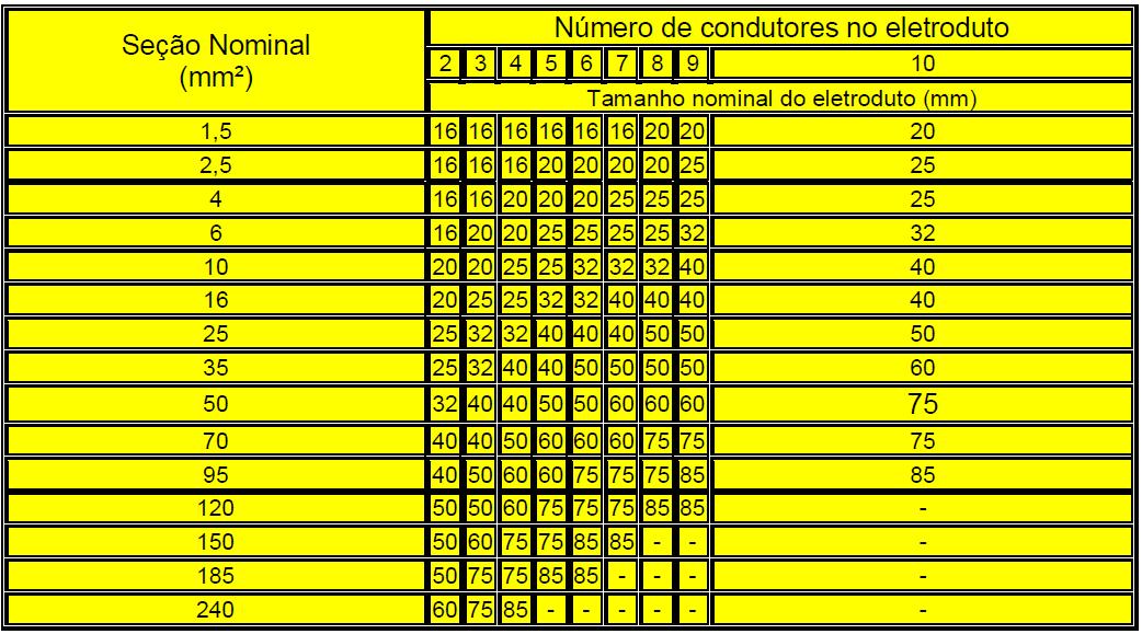 Tabela de tamanho nominal do eletroduto.