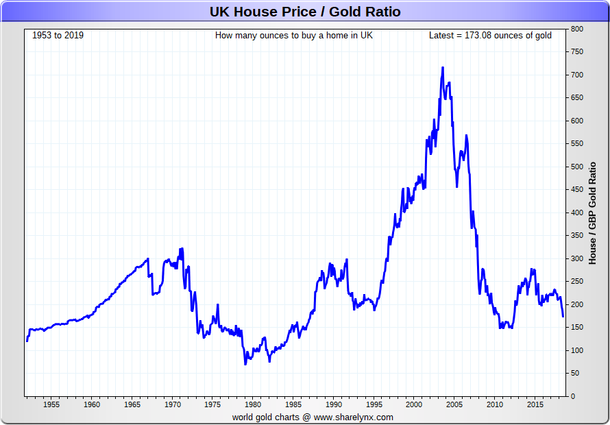 UK House Price to gold ratio chart - 1952 to 2019