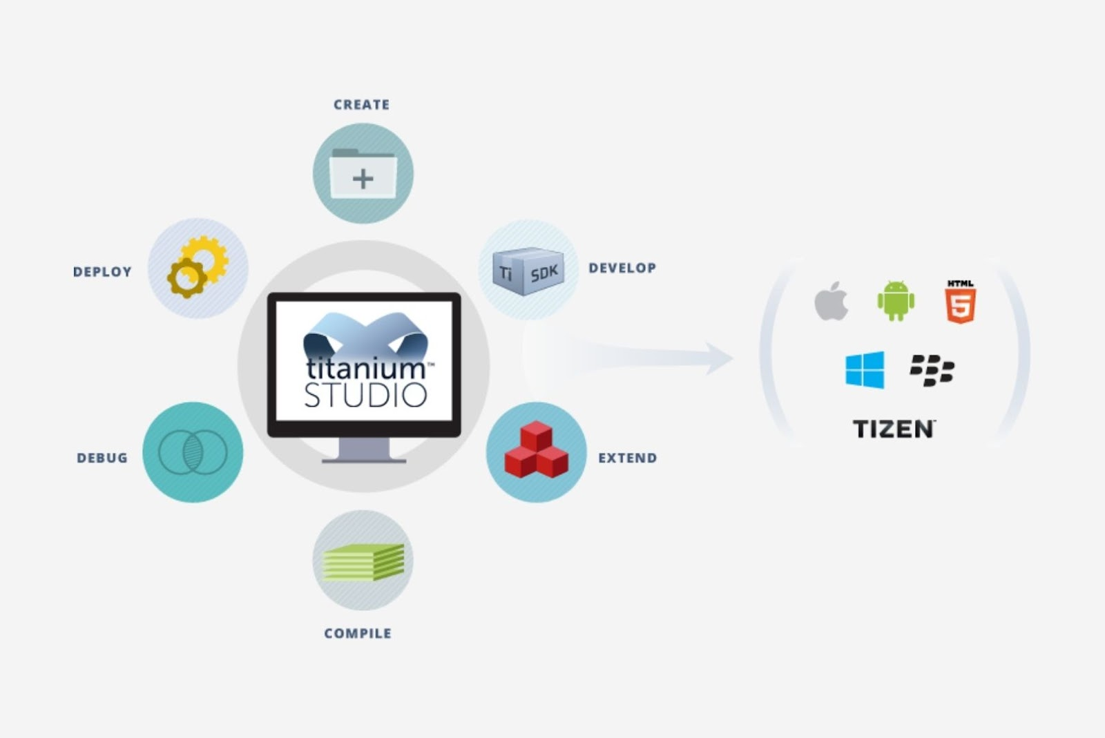 appcelerator Titanium cross-platform app development