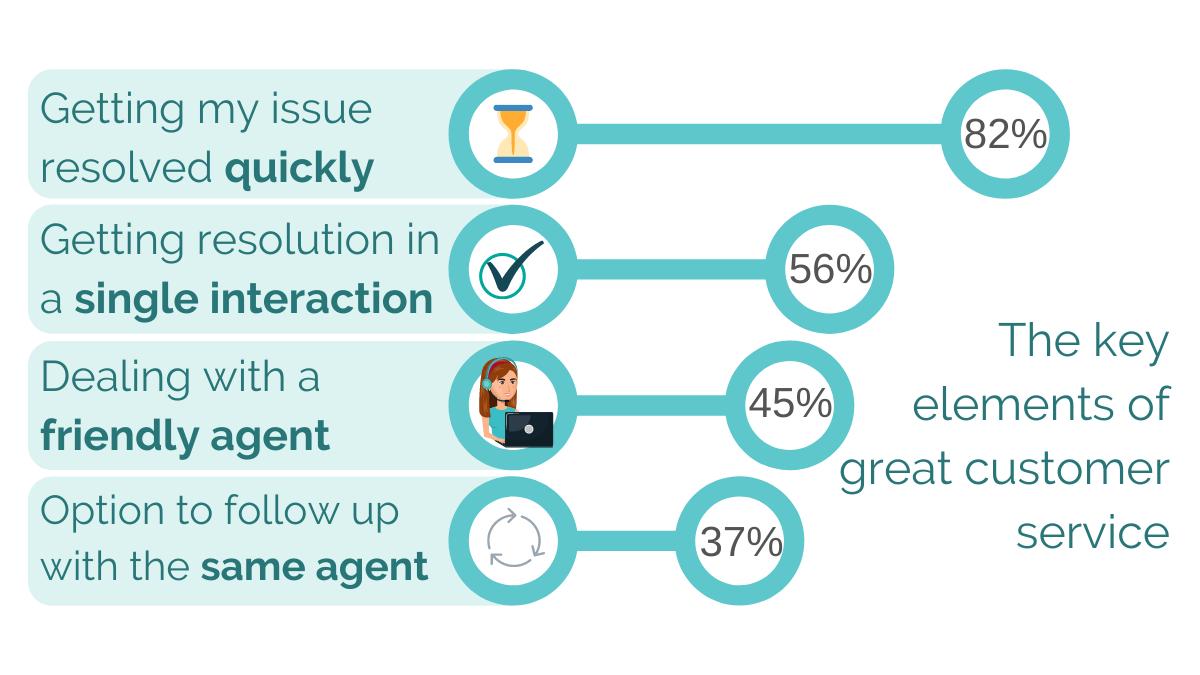 customer service priorities