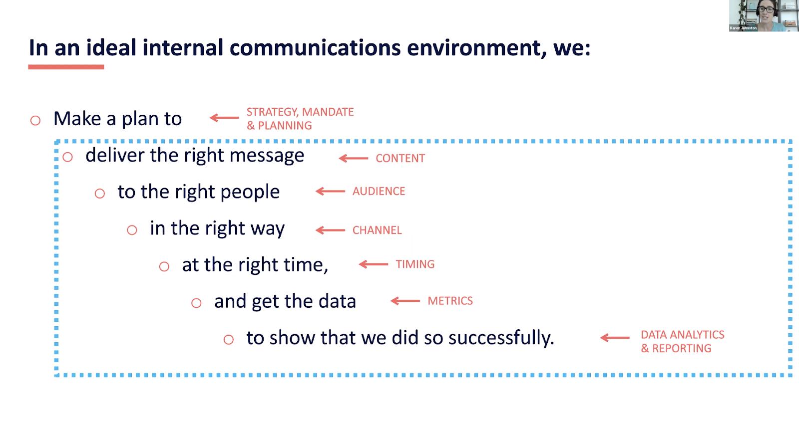Internal communications process