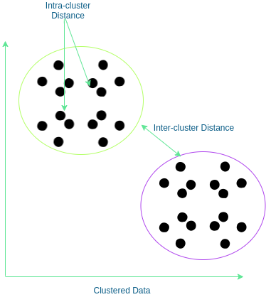 cluster distance