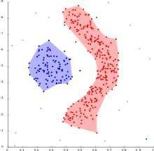 DBSCAN clustering algorithm
