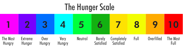 hunger scale 1-10 horizontal