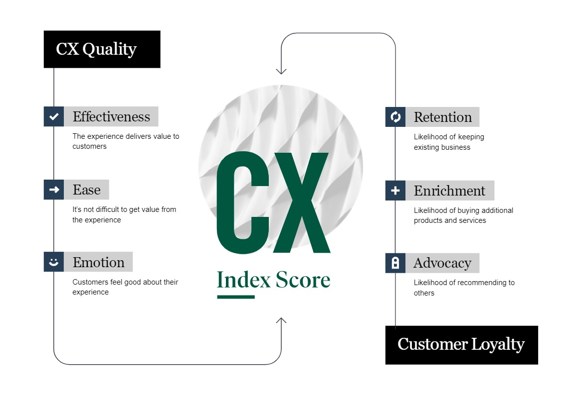 forrester CX quality