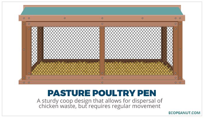 pasture poultry pen coop