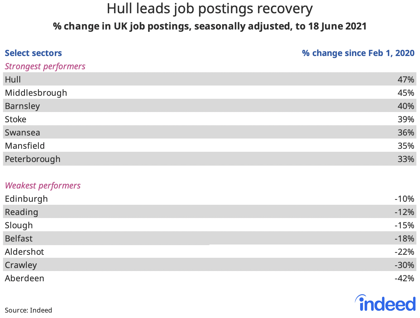 """Table titled """"Hull leads job postings recovery."""""""
