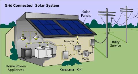 انظمة الواح الطاقة الشمسية المتصلة بالشبكة الحكومية