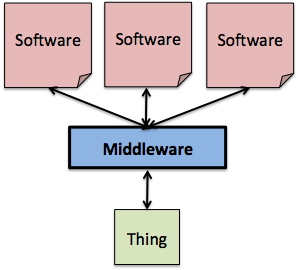 design patterns IoT