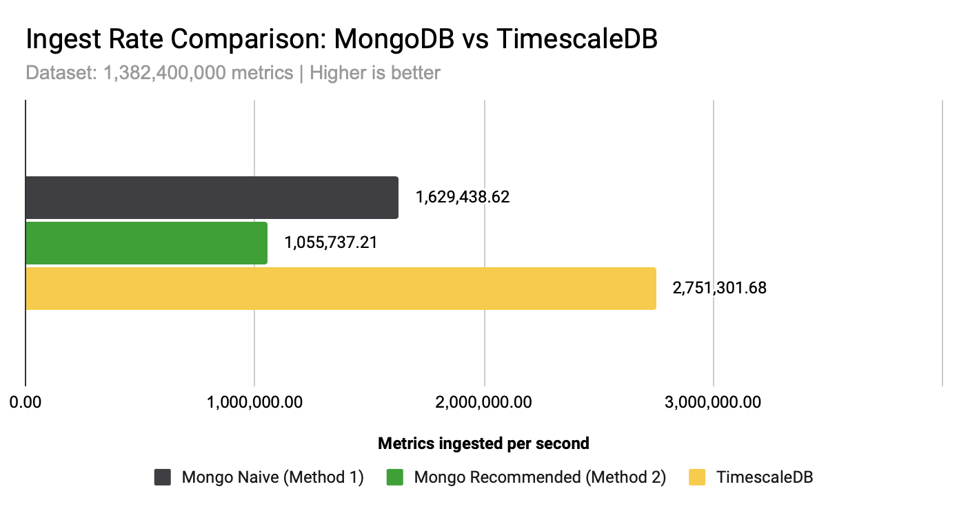 Graph showing Ingest rate comparison between two methods of storing time-series data in MongoDB and TimescaleDB