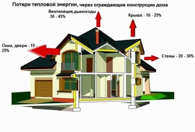 D:\БИЗНЕС\ДИМА\Утепление фасадов\отправленные\картинки для утепления частного дома ключи 4\потеря тепла через неутепленные стены, крышу.jpg